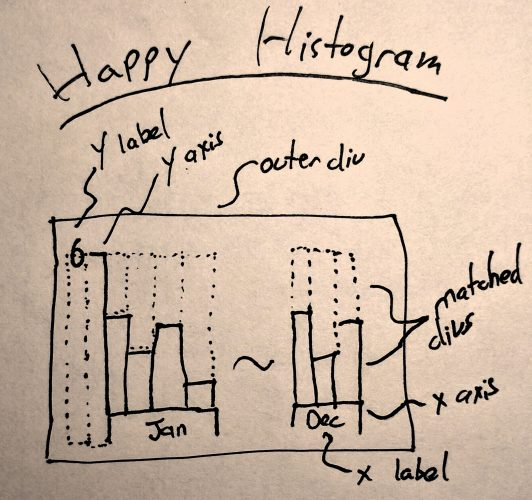 Happy Histogram