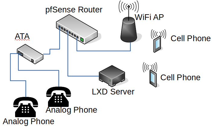 "Asterisk, LXD, Wireguard VPN and Remote ""Office"""